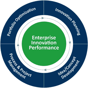 Enterprise Innovation Performance